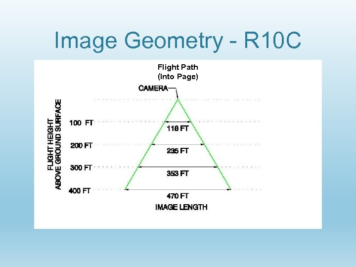 Image Geometry - R 10 C Flight Path (Into Page)
