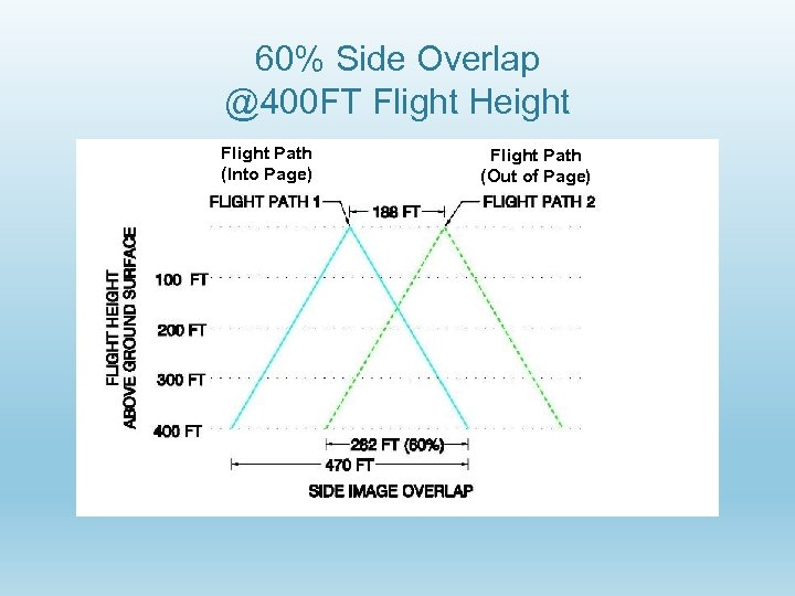 60% Side Overlap @400 FT Flight Height Flight Path (Into Page) Flight Path (Out