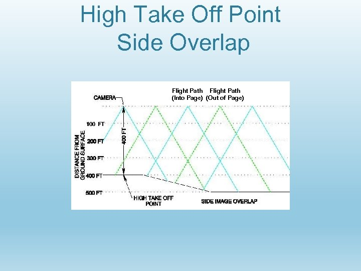 High Take Off Point Side Overlap Flight Path (Into Page) (Out of Page)
