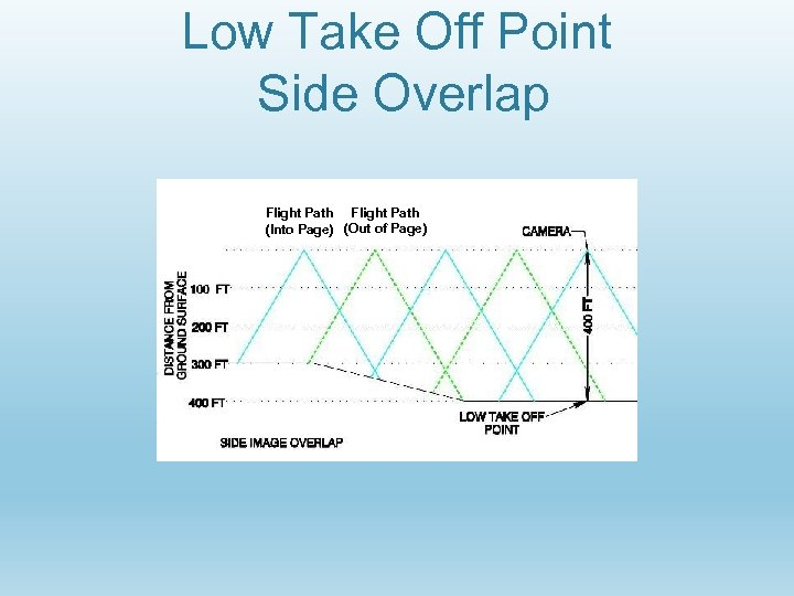 Low Take Off Point Side Overlap Flight Path (Into Page) (Out of Page)