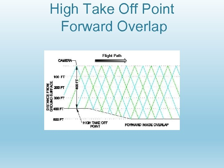 High Take Off Point Forward Overlap Flight Path