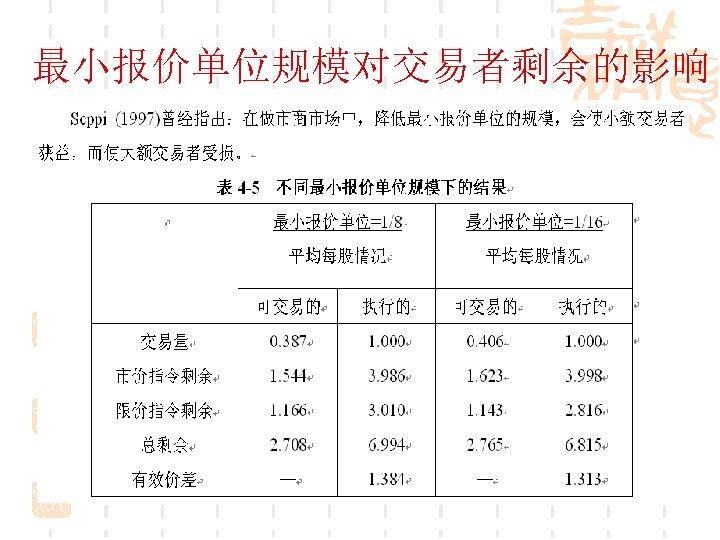 最小报价单位规模对交易者剩余的影响