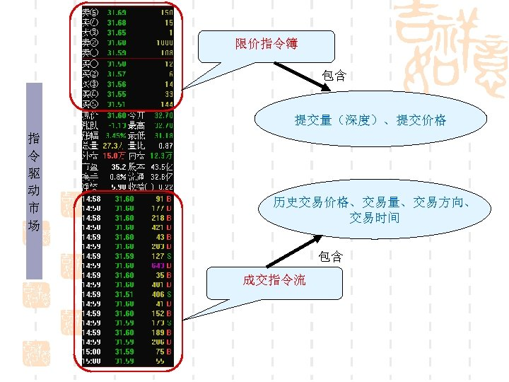 限价指令簿 包含 提交量(深度)、提交价格 指 令 驱 动 市 场 历史交易价格、交易量、交易方向、 交易时间 包含 成交指令流
