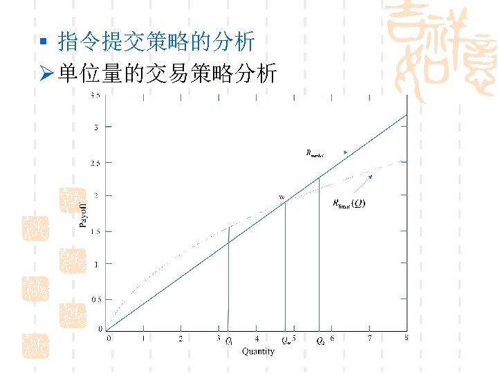 § 指令提交策略的分析 Ø 单位量的交易策略分析