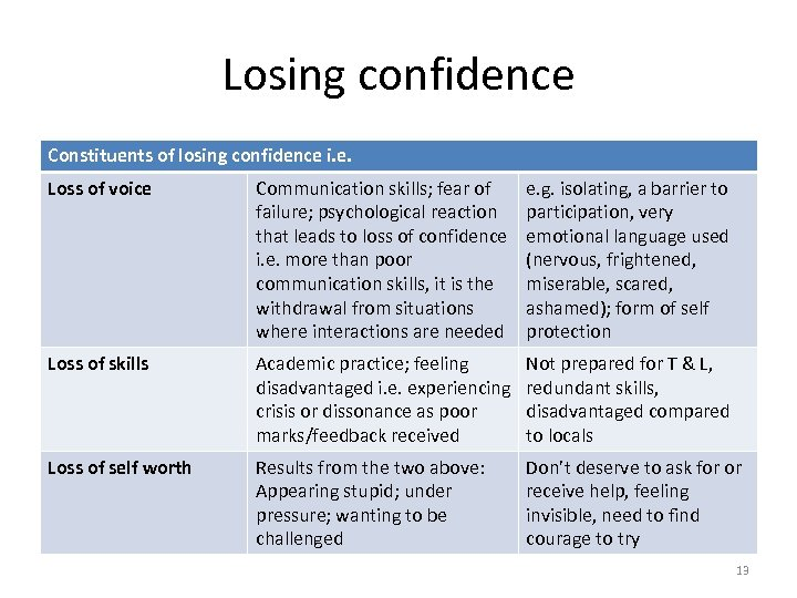 Losing confidence Constituents of losing confidence i. e. Loss of voice Communication skills; fear