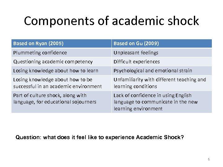 Components of academic shock Based on Ryan (2005) Based on Gu (2009) Plummeting confidence