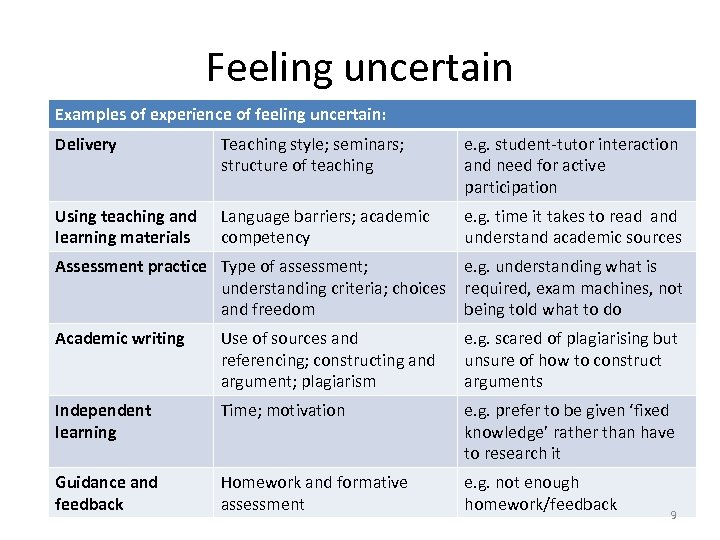 Feeling uncertain Examples of experience of feeling uncertain: Delivery Teaching style; seminars; structure of