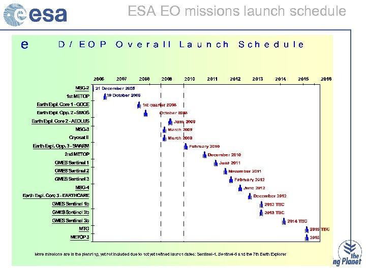 ESA EO missions launch schedule
