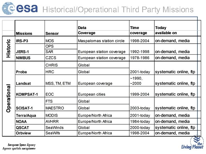 Historical/Operational Third Party Missions