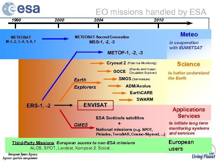EO missions handled by ESA 1990 2000 METEOSAT M-1, 2, 3, 4, 5, 6,