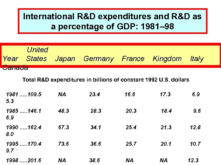 International R&D expenditures and R&D as a percentage of GDP: 1981– 98 United Year