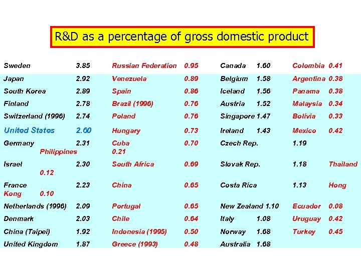 R&D as a percentage of gross domestic product Sweden 3. 85 Russian Federation 0.