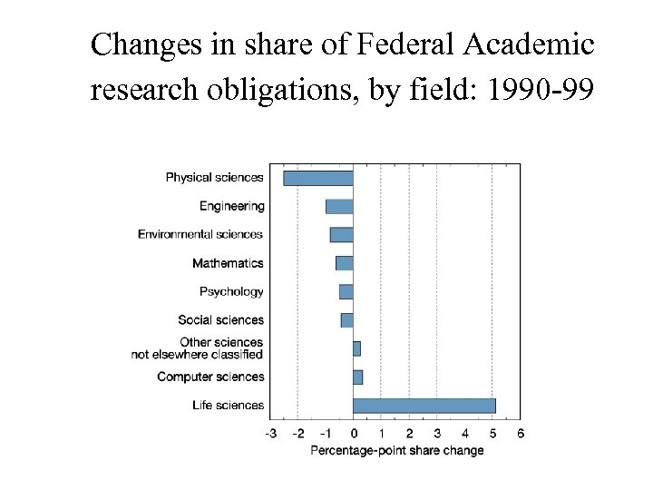 Changes in share of Federal Academic research obligations, by field: 1990 -99