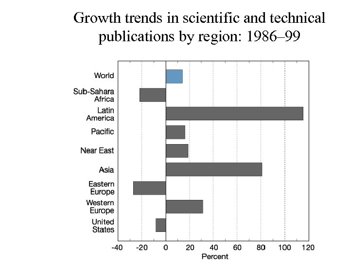 Growth trends in scientific and technical publications by region: 1986– 99