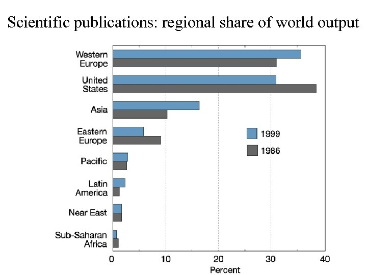 Scientific publications: regional share of world output