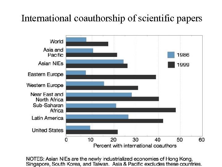 International coauthorship of scientific papers