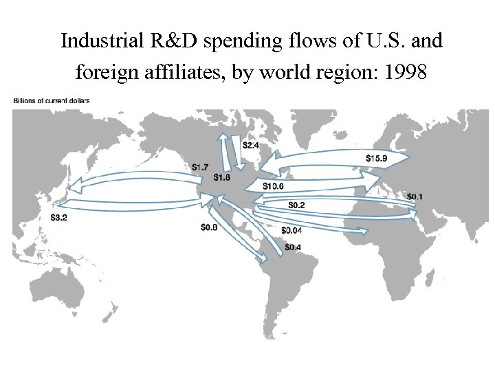 Industrial R&D spending flows of U. S. and foreign affiliates, by world region: 1998