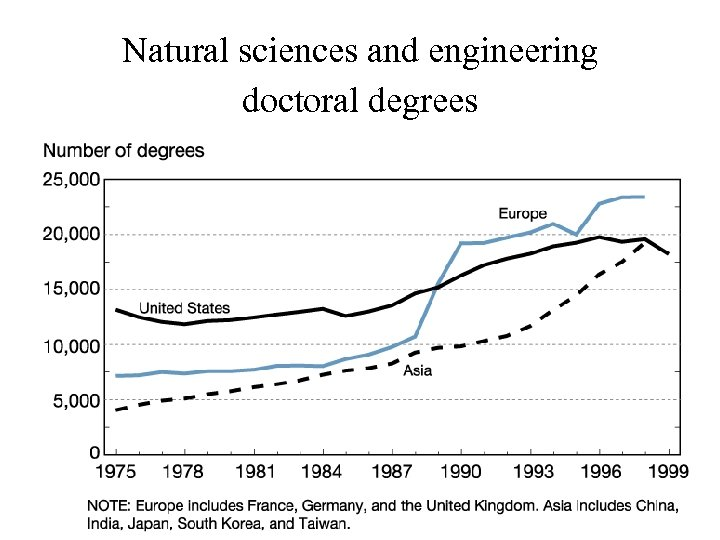 Natural sciences and engineering doctoral degrees