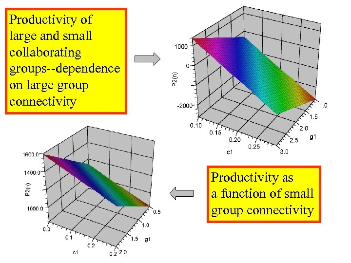 Productivity of large and small collaborating groups--dependence on large group connectivity Productivity as a