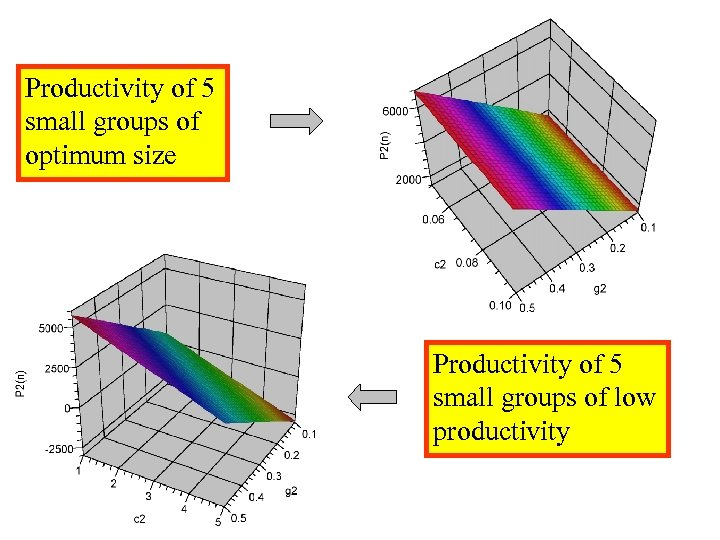 Productivity of 5 small groups of optimum size Productivity of 5 small groups of