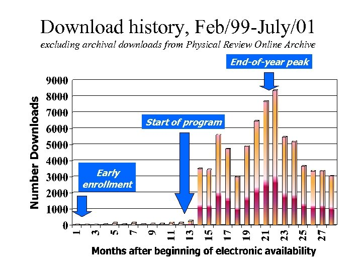 Download history, Feb/99 -July/01 excluding archival downloads from Physical Review Online Archive End-of-year peak