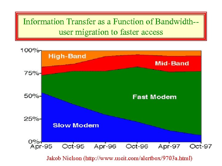 Information Transfer as a Function of Bandwidth-user migration to faster access Jakob Nielson (http: