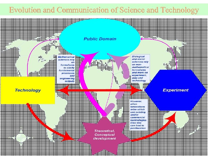 Evolution and Communication of Science and Technology