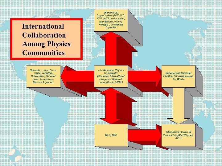 International Collaboration Among Physics Communities