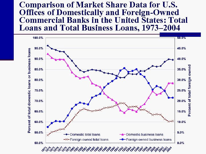 Comparison of Market Share Data for U. S. Offices of Domestically and Foreign-Owned Commercial