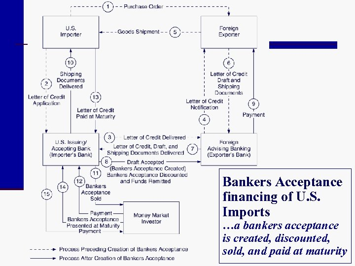 Bankers Acceptance financing of U. S. Imports …a bankers acceptance is created, discounted, sold,