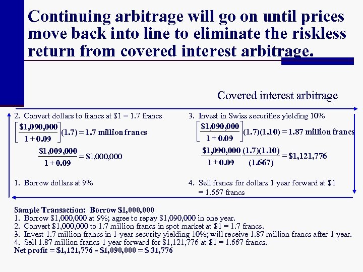 Continuing arbitrage will go on until prices move back into line to eliminate the