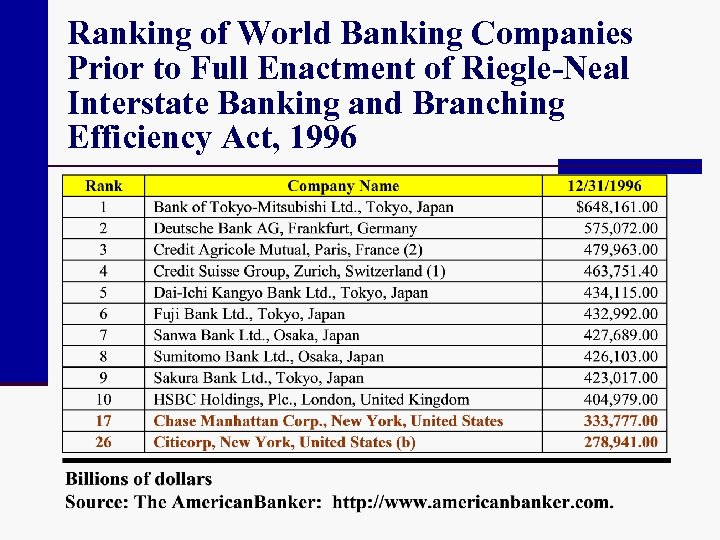 Ranking of World Banking Companies Prior to Full Enactment of Riegle-Neal Interstate Banking and