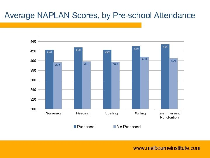 Average NAPLAN Scores, by Pre-school Attendance 440 423 434 430 428 422 408 400