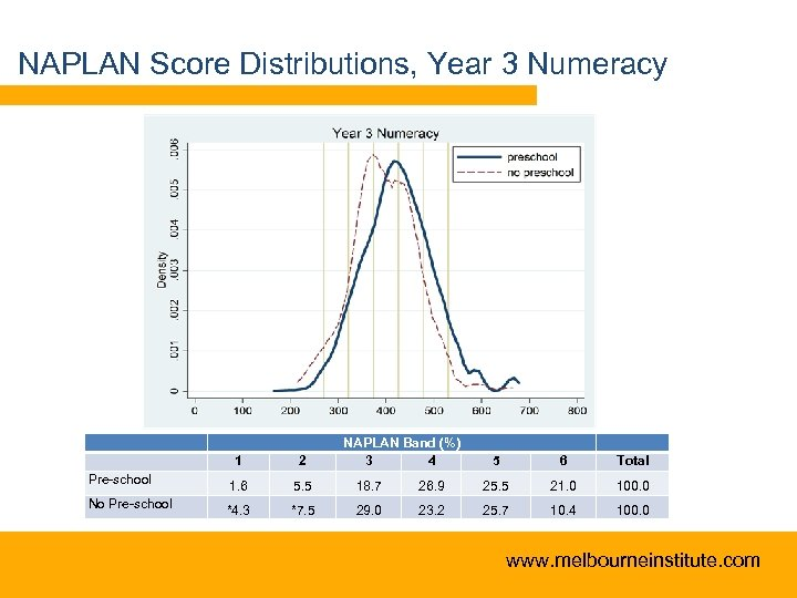NAPLAN Score Distributions, Year 3 Numeracy NAPLAN Band (%) 3 4 1 2 Pre-school