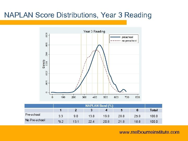 NAPLAN Score Distributions, Year 3 Reading NAPLAN Band (%) 3 4 1 2 Pre-school