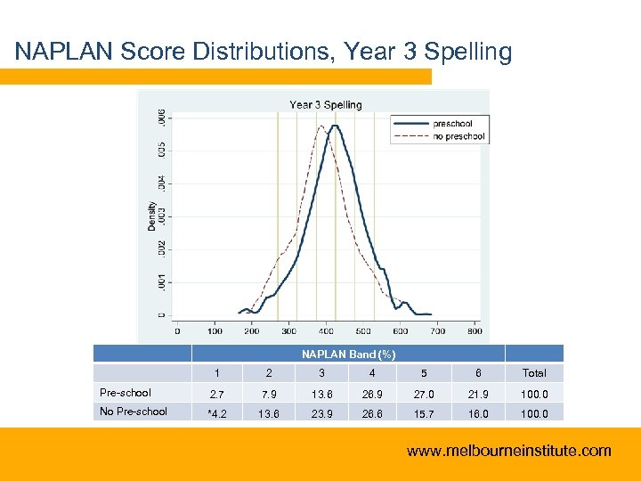 NAPLAN Score Distributions, Year 3 Spelling NAPLAN Band (%) 1 2 3 4 5