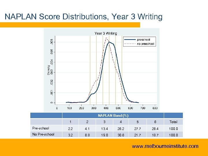 NAPLAN Score Distributions, Year 3 Writing NAPLAN Band (%) 1 2 3 4 5