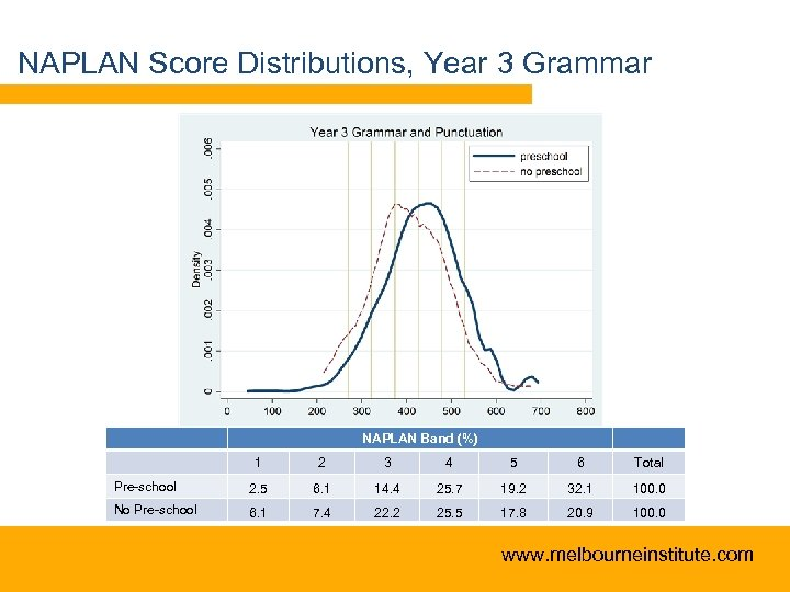 NAPLAN Score Distributions, Year 3 Grammar NAPLAN Band (%) 1 2 3 4 5