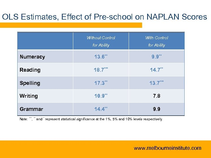 OLS Estimates, Effect of Pre-school on NAPLAN Scores Without Control With Control for Ability