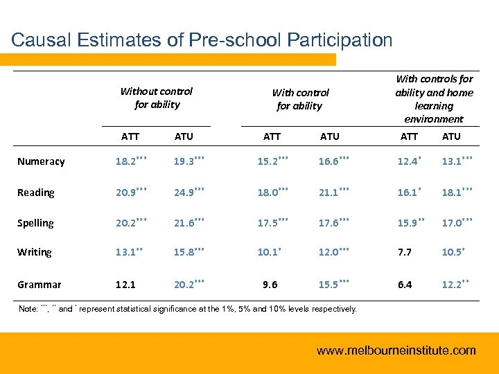 Causal Estimates of Pre-school Participation Without control for ability ATT ATU With control for
