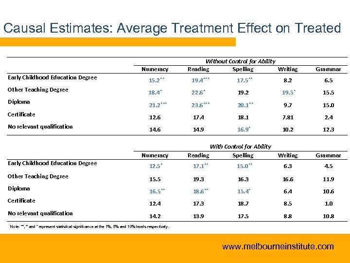 Causal Estimates: Average Treatment Effect on Treated Numeracy Early Childhood Education Degree Without Control