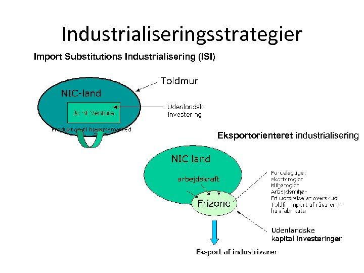 Industrialiseringsstrategier Import Substitutions Industrialisering (ISI) Eksportorienteret industrialisering