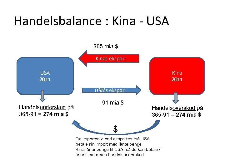 Handelsbalance : Kina - USA 365 mia $ Kinas eksport USA 2011 Kina 2011