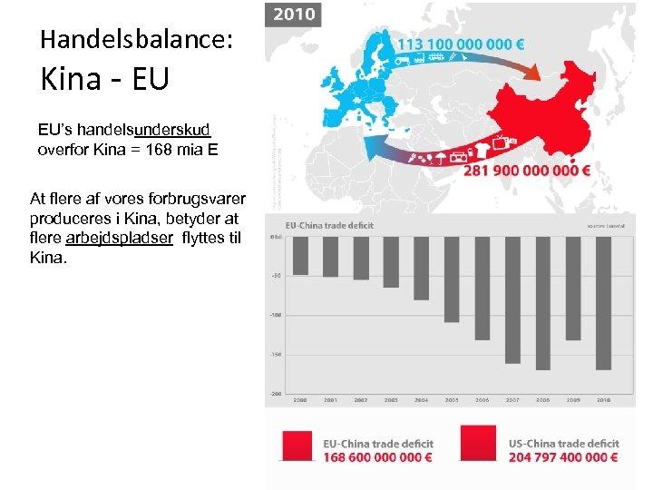 Handelsbalance: Kina - EU EU's handelsunderskud overfor Kina = 168 mia E At flere