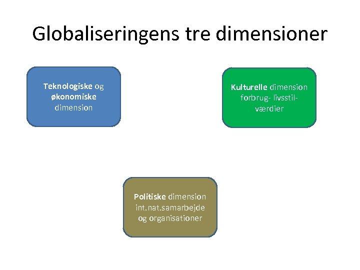 Globaliseringens tre dimensioner Teknologiske og økonomiske dimension Kulturelle dimension forbrug- livsstilværdier Politiske dimension int.