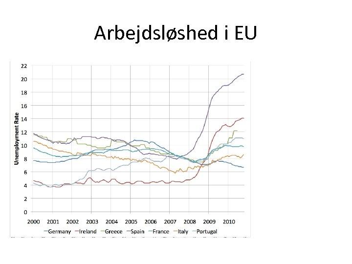Arbejdsløshed i EU