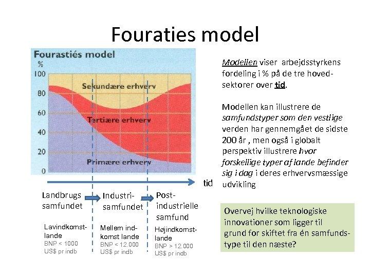 Fouraties model Modellen viser arbejdsstyrkens fordeling i % på de tre hovedsektorer over tid.