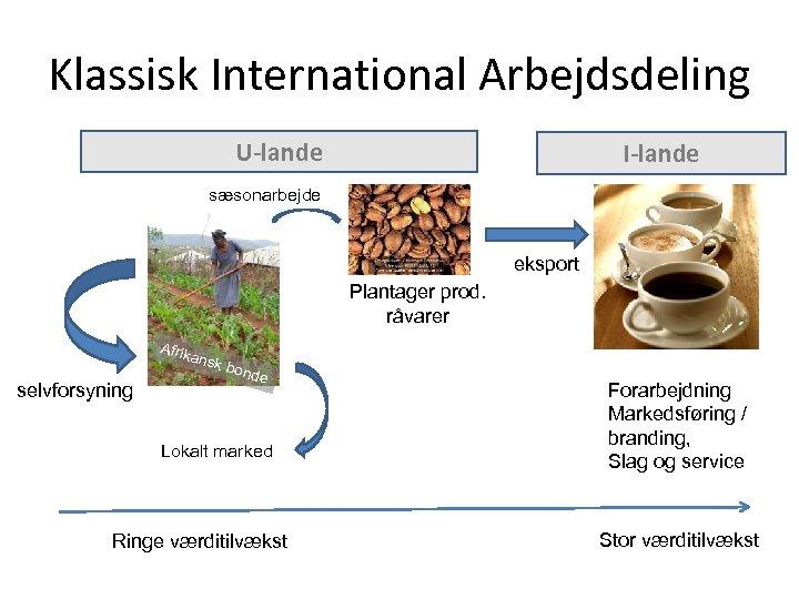 Klassisk International Arbejdsdeling U-lande I-lande sæsonarbejde eksport Plantager prod. råvarer Afrik ansk selvforsyning bond
