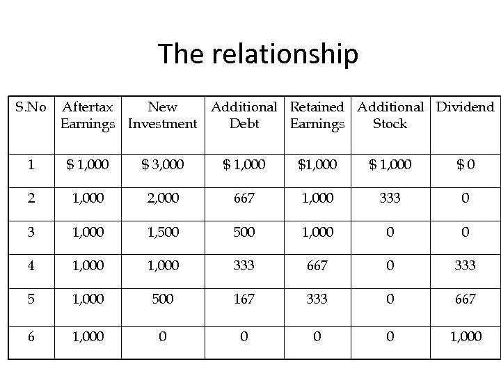 The relationship S. No Aftertax New Additional Retained Additional Dividend Earnings Investment Debt Earnings