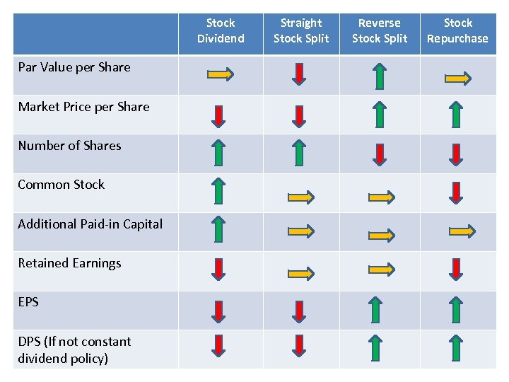 Stock Dividend Par Value per Share Market Price per Share Number of Shares Common